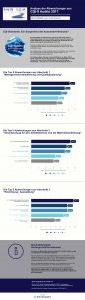 In einer Infografik hat die Rhein S.Q.M. GmbH jeweils die Top 5 CQI-Auditabweichungen aus typischen Abschnitten visualisiert.